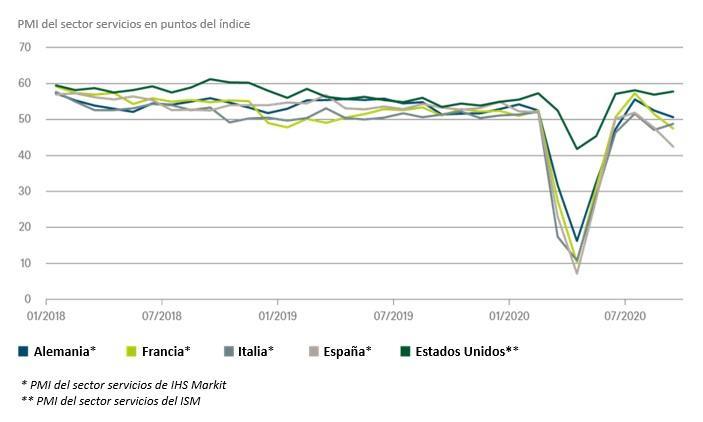Gráfico de la semana de DWS: Un rayo de esperanza