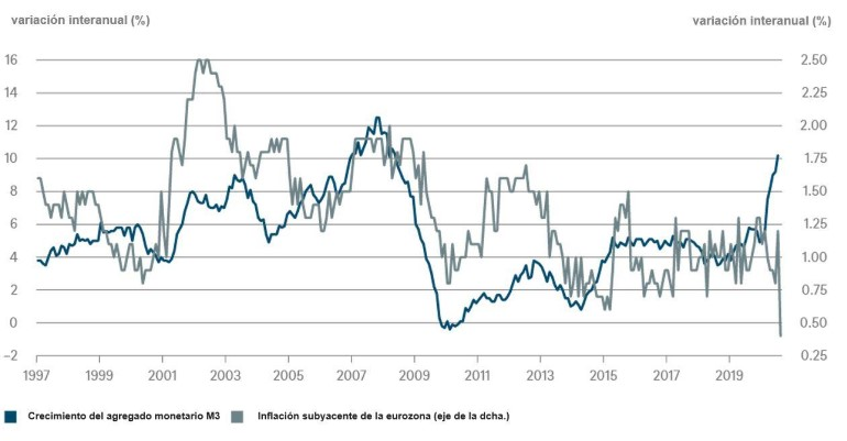 GRÁFICO DE LA SEMANA DE DWS: La masa monetaria aumenta, pero las tasas de inflación no