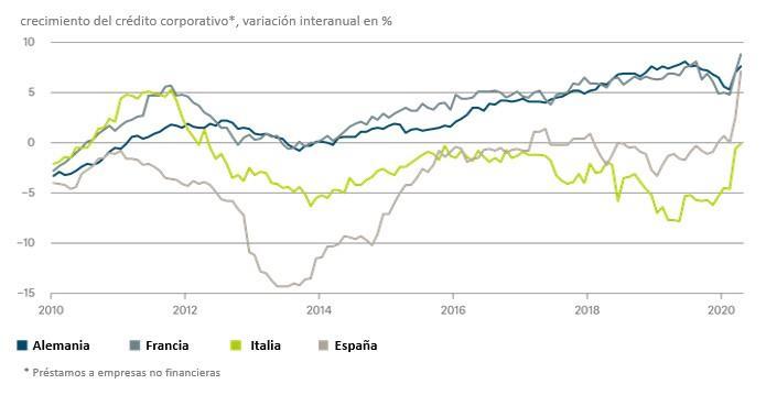 Gráfico de la semana: No hay indicios de una contracción del crédito