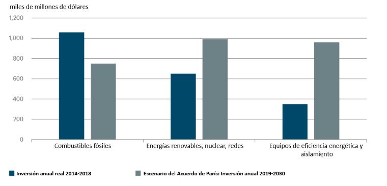 ¿Una recuperación sostenible para Europa?