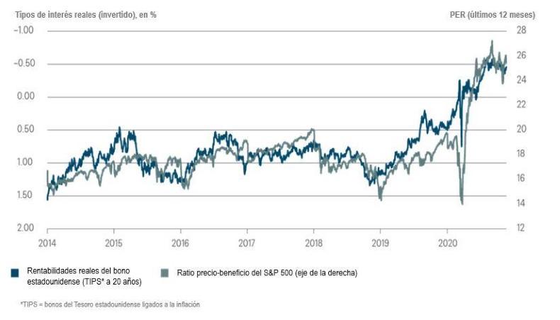 Las acciones dependen de que los tipos de interés sigan bajos