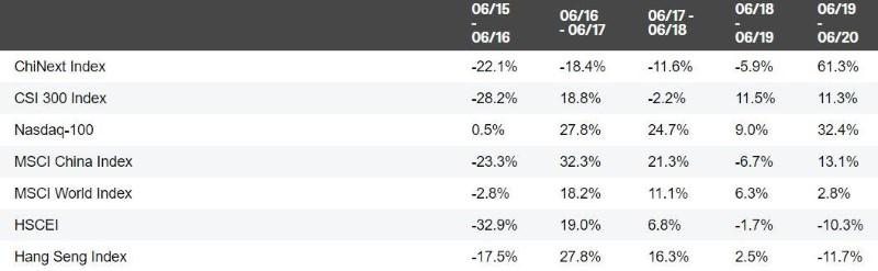 DWS_Cuadro chart of the week 17.07.2020.JPG