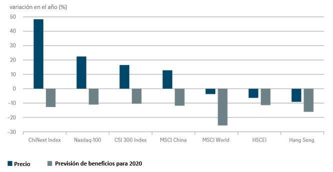 Gráfico de la semana de DWS: Las acciones chinas resultan relativamente atractivas