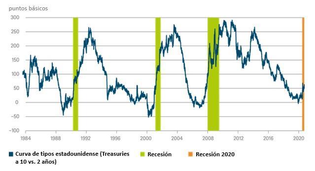 ¿Qué implicaciones tiene que la curva de tipos estadounidense esté ganando inclinación?